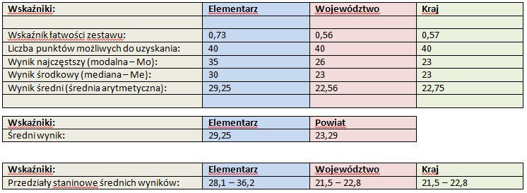 podst_wsk_stat_2012