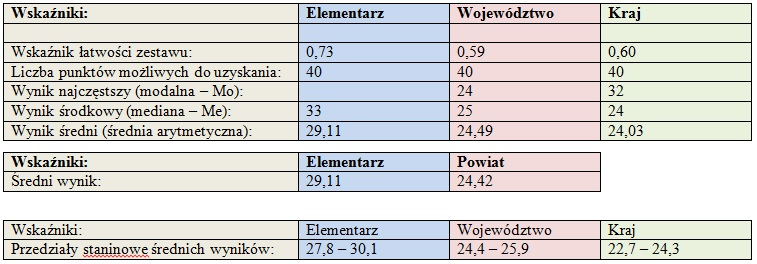 podst_wsk_stat_2013
