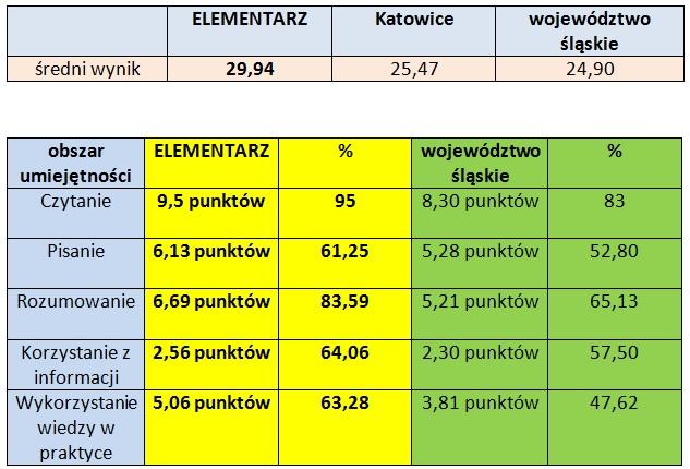 wyniki_2010_2011