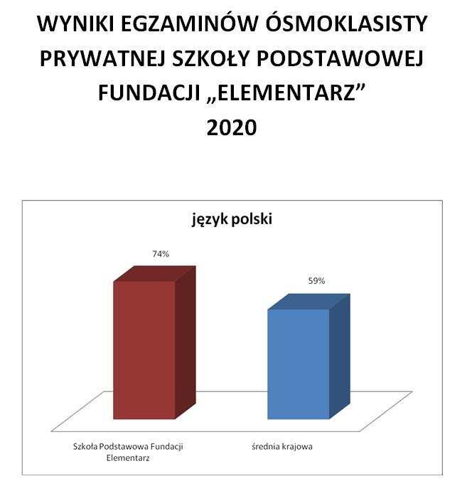 wyniki_egzaminow_osmokl_2020