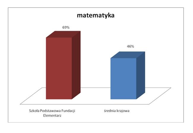 wyniki_egzaminow_osmokl_2020_2
